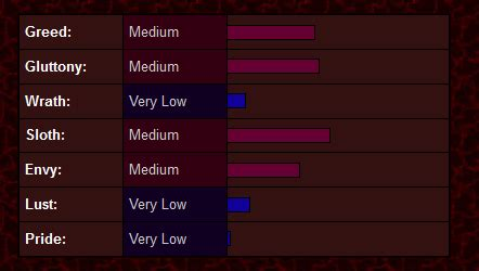seven deadly sins quiz whats your sin 4degreezcom of what deadly sin are you gulity how should i know