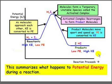 how to read energy diagrams introduction to potential energy diagrams flv