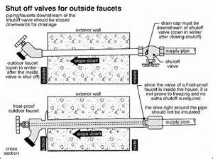 Kitchen Faucet Hose Repair by Benefit Of A Frost Free Outside Faucet Manchester Plumbers