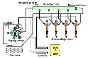 Common Rail Fuel System Common Rail Diesel