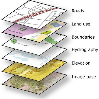 what is gis gis and science