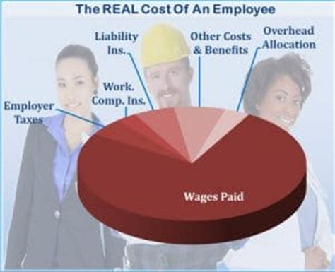 7 steps to calculate your employee labor burden costs 7 steps to calculate your employee labor burden costs