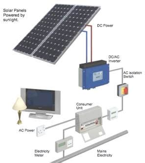 domestic use of solar energy solar panel mounting systems pv domestic solutions stoke crewe