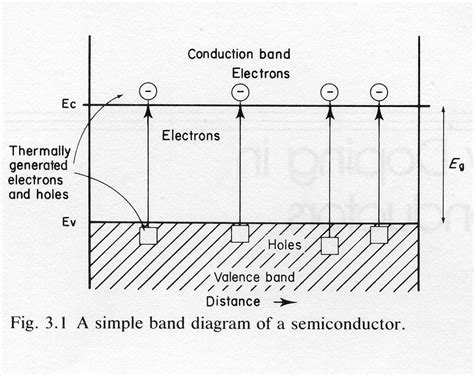 germanium diode energy gap germanium diode band gap 28 images semiconductor band structures band structure and carrier