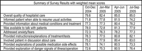 a patient satisfaction survey to measure the effect of hospitalist practice shm abstracts