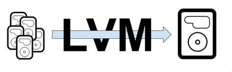 howto lvm linux what is logical volume management and how do you enable it