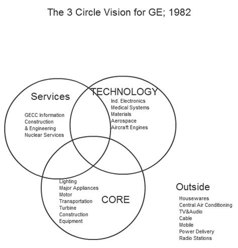 an introduction to the three circle strategy for a fulfilling books ge 3 circles gif envisioning strategy