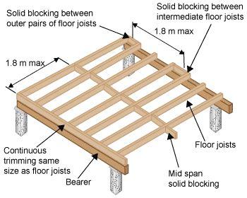 Distance Between Screws On Plywood Floor - floor joists
