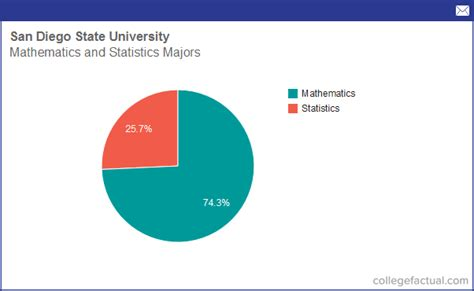 Of Sandiego Mba Hiring Stats by Info On Mathematics Statistics At San Diego State