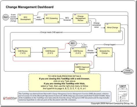 Process Mapping Creating A Navigation Dashboard 171 Bpm Blog Change Management Dashboard Template