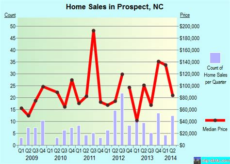 prospect carolina nc 28372 profile population