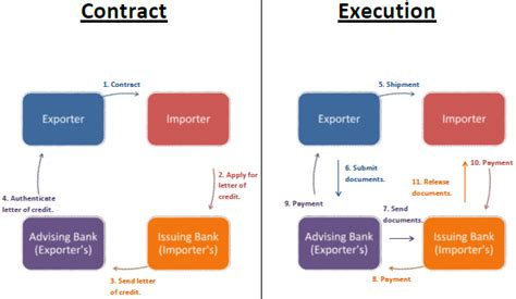 Letter Of Credit Used In International Trade The Of Bank Guarantees In International Trade Vox