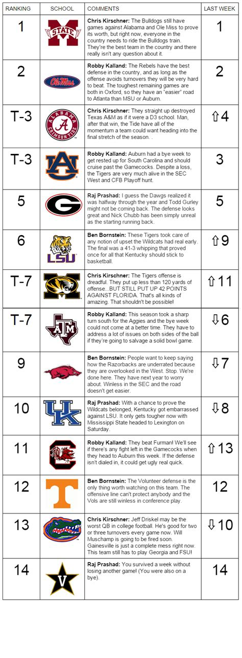 Csuci Mba Ranking by Sec Power Rankings Week 8 The Mississippi And Alabama