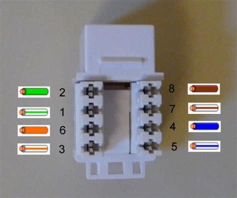 data wiring cat