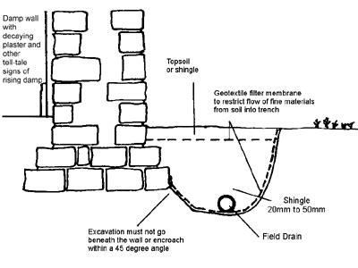 land drain layout ihbc technical sub