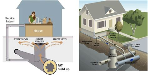 Sanitary Plumbing System by Design Of Sewer System Civil Engineers Pk