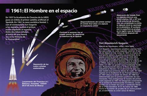 mapa yuri gagarin el primer hombre en el espacio