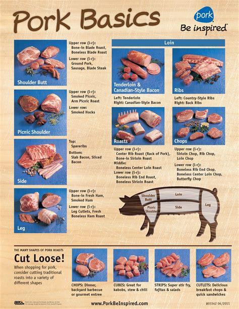 pork diagram poster 1000 images about pigs pork on