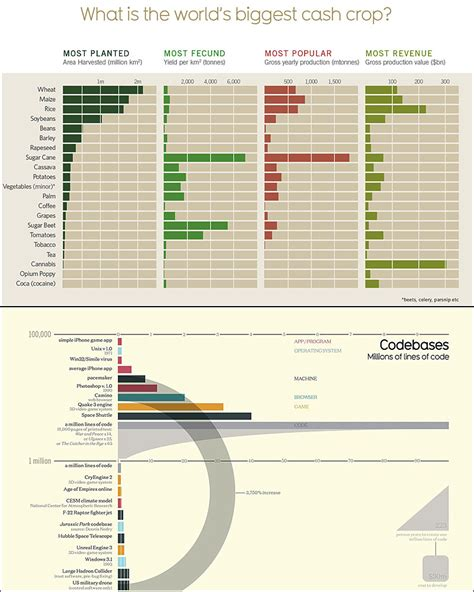 knowledge is beautiful knowledge is beautiful infographics of the world stanfords