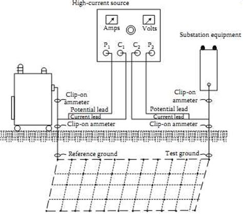 layout of grid substation related keywords suggestions for substation grounding