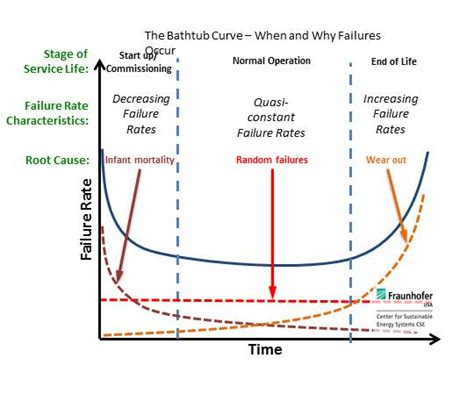 The Bathtub Curve by Focusing On Solar Panel Durability Not Bankability