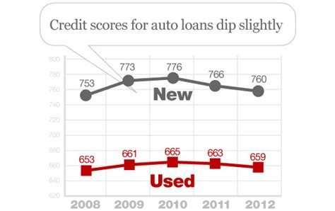 special report the state of the auto loan market