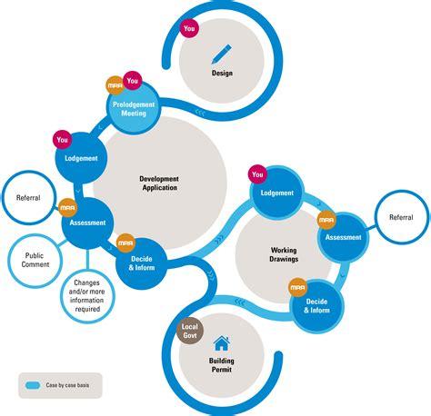 application design steps development application process mra