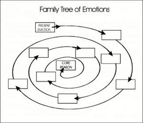 figure therapy 9 way family tree of emotions helps you figure out why you feel
