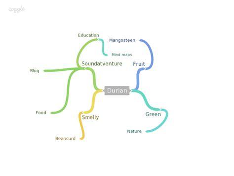 mind maps creator brainstorming mind map maker for free