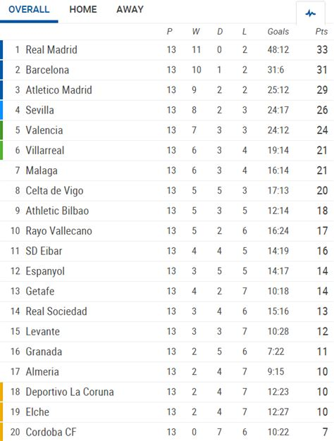 Liga Table la liga 13th summary results goals goalscorers best moments 14th schedule