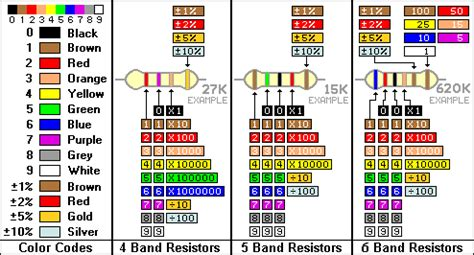 6 band resistor calculator resistor color code identification sheet johnkrish creations