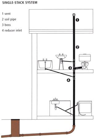 One Pipe System In Plumbing by Understanding Home Water Systems Victoriaplum