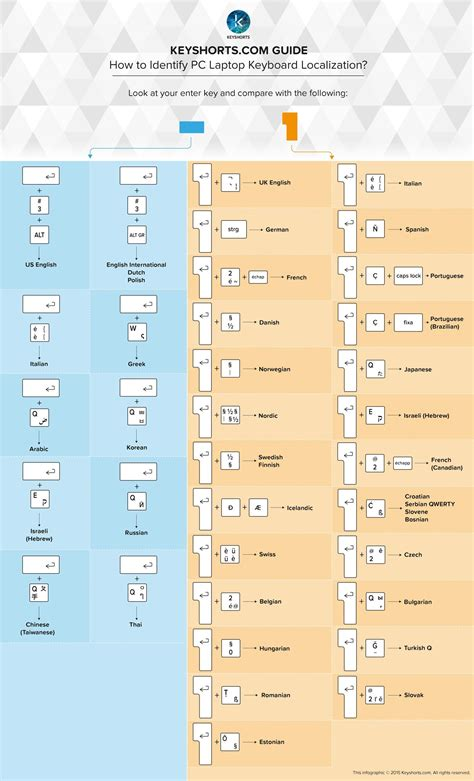 keyboard layout for new zealand laptop keyboard layout identification guide keyshorts