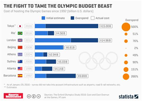taming the beloved beast how technology costs are destroying our health care system books chart the fight to the olympic budget beast statista