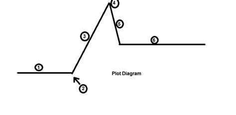 animal farm plot diagram plot diagram 10 di