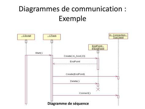 diagramme de communication uml exemple ppt diagrammes de communication powerpoint presentation