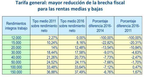 retenciones de impuesto en argentina 2016 tabla de retenciones en la fuente 2016 ecuador soycontador