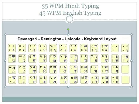 keyboard tutorial in hindi 35 wpm hindi typing and 45 wpm english typing tutorial for