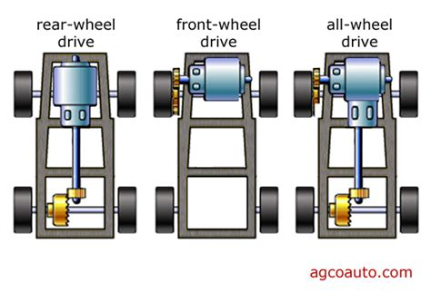 Front Vs Rear Wheel Drive rear wheel drive vs front wheel drive fastnlow net