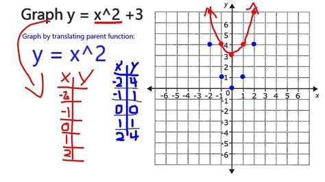 Graph y = x^2 + 3 - YouTube X 2