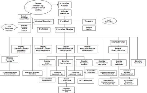 Community Bank Organizational Chart Pdf   Image Mag