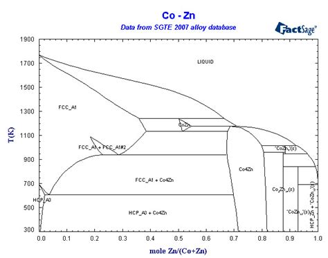 phase diagram of collection of phase diagrams