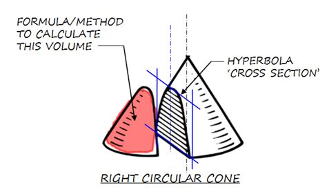 volume of a conic section calculus how to calculate volume of a right circular