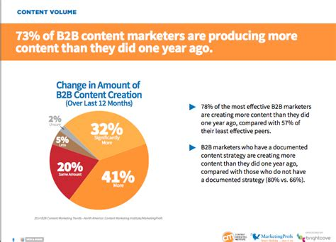 New Years Habits Worth Forming For B2b Marketing Pros Customerthink 5 Habits Of Successful Content Marketers New Research