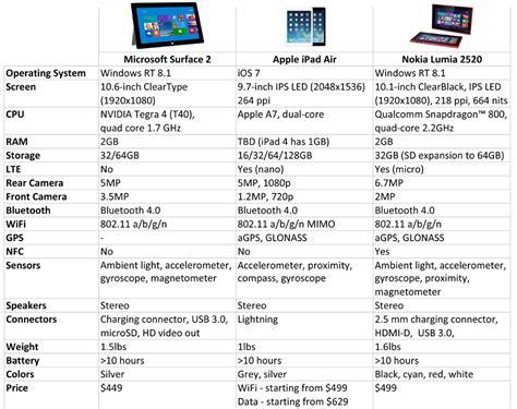 air 2 specs nokia lumia 2520 vs microsoft surface 2 vs air