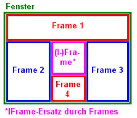 design html iframe html iframes megatek ict academy