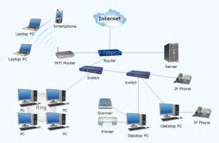 advanced home network design troubleshooting in wireless connection conceptdraw pro is an advanced tool for professional