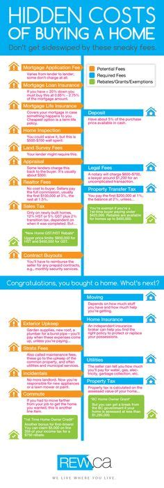 list of fees for buying a house first time home buyers give this list a one over before