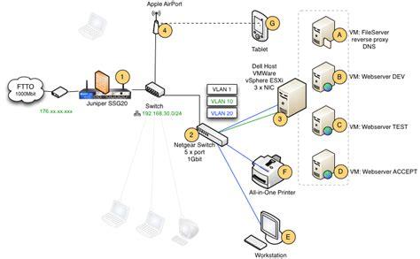 domain based port forwarding  vlan routing server fault