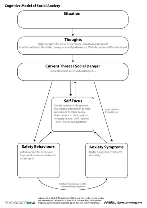 Cbt Worksheets Pdf by 100 Cbt For Anxiety Worksheets Ideas Collection Cbt